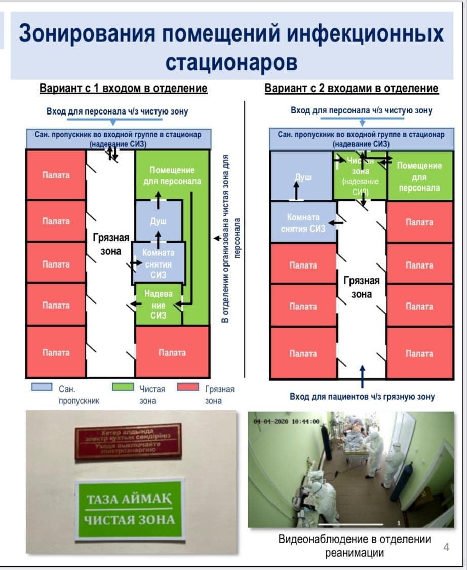 зонирования помещений инфекционных стационаров