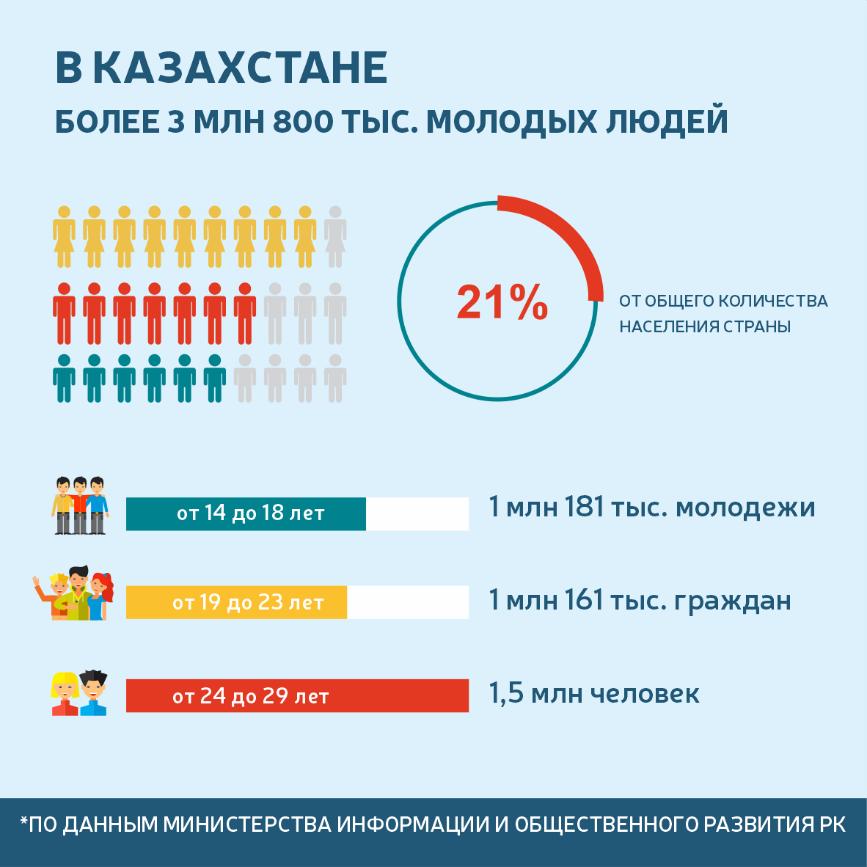 количество молодых казахстанцев