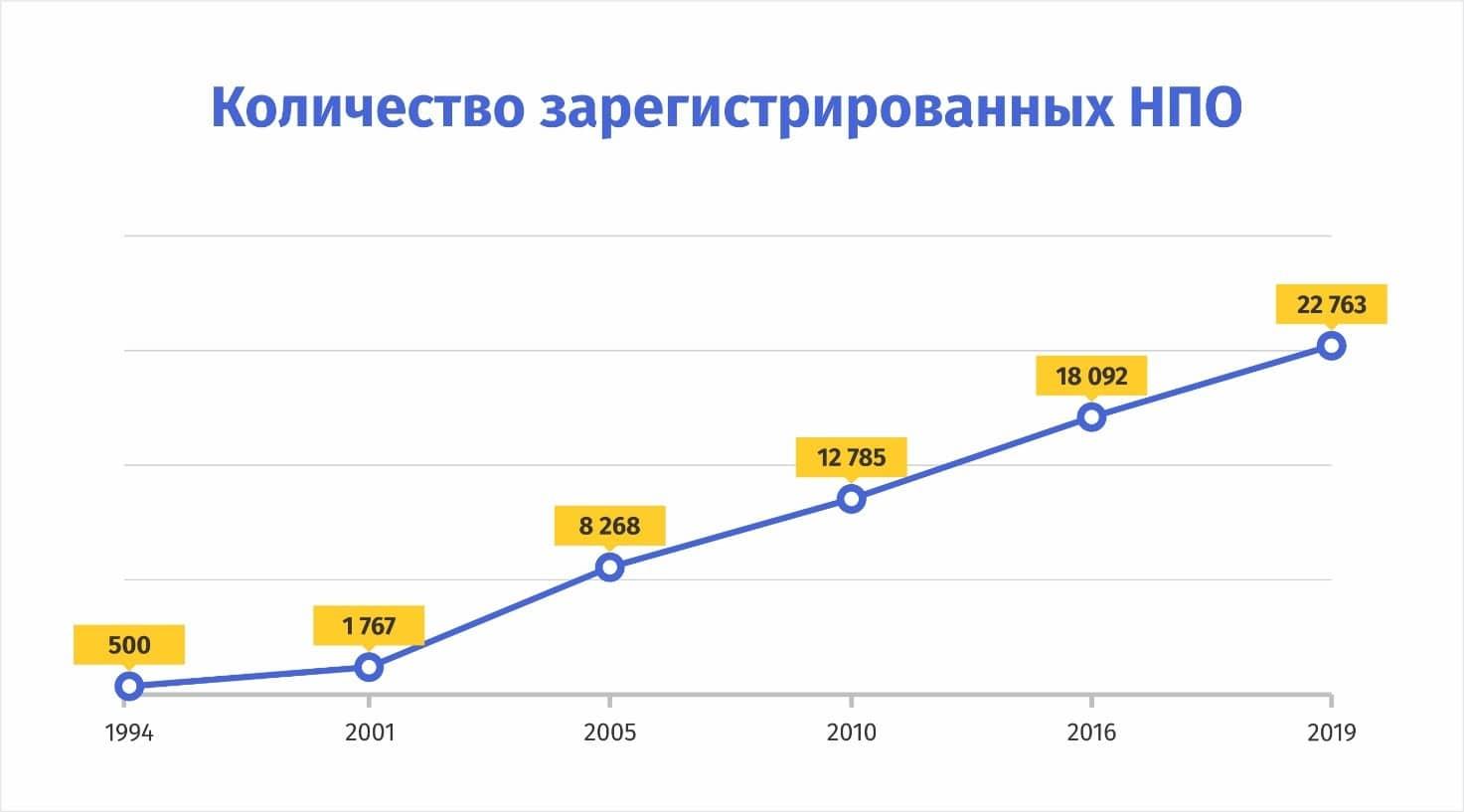 Гражданский сектор НПО Казахстана